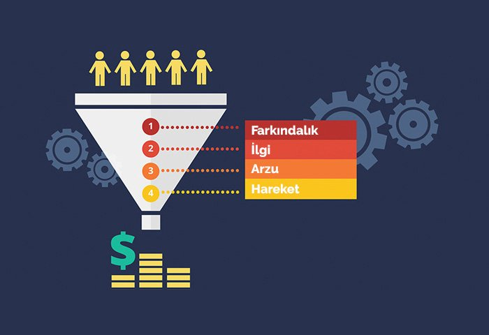 Satış Dönüşüm Hunisi (Funnel) Kurmak İçin Detaylı Rehber – Satışlarını En Az 2'ye Katla!